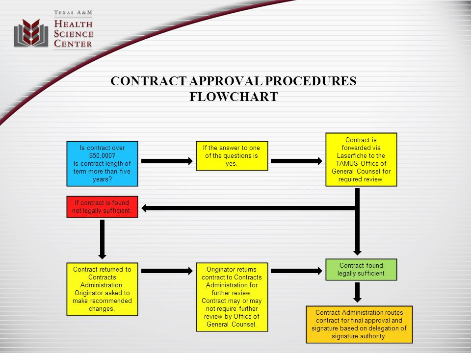 CONTRACT APPROVAL PROCEDURES FLOWCHART