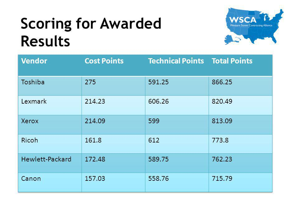 Scoring for Awarded Results