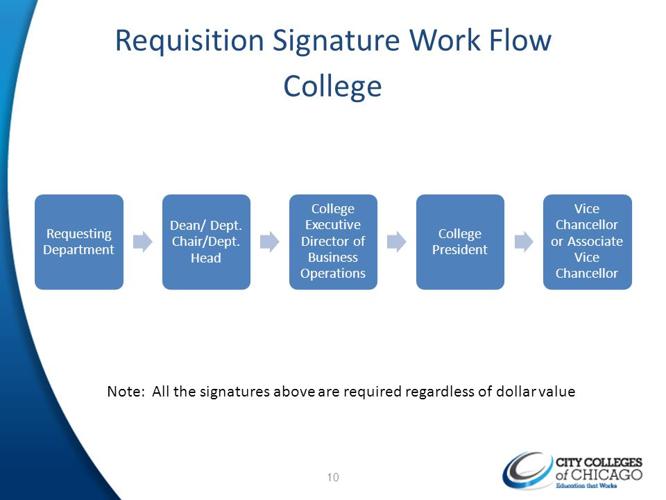 Requisition Signature Work Flow College