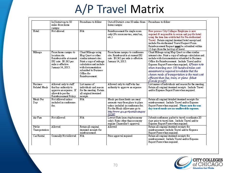 A/P Travel Matrix 70