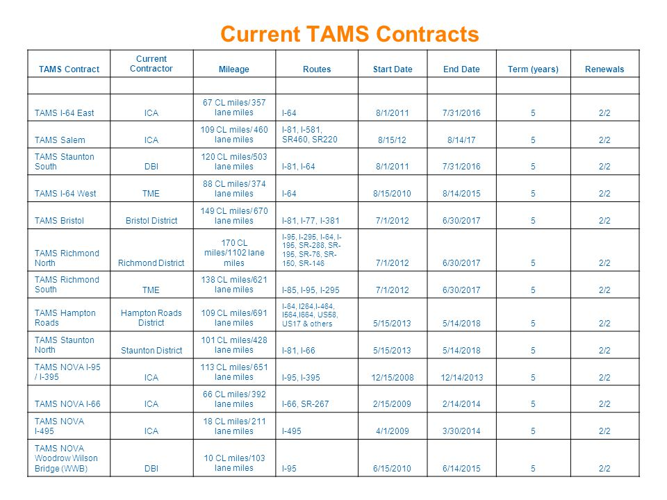 Current TAMS Contracts
