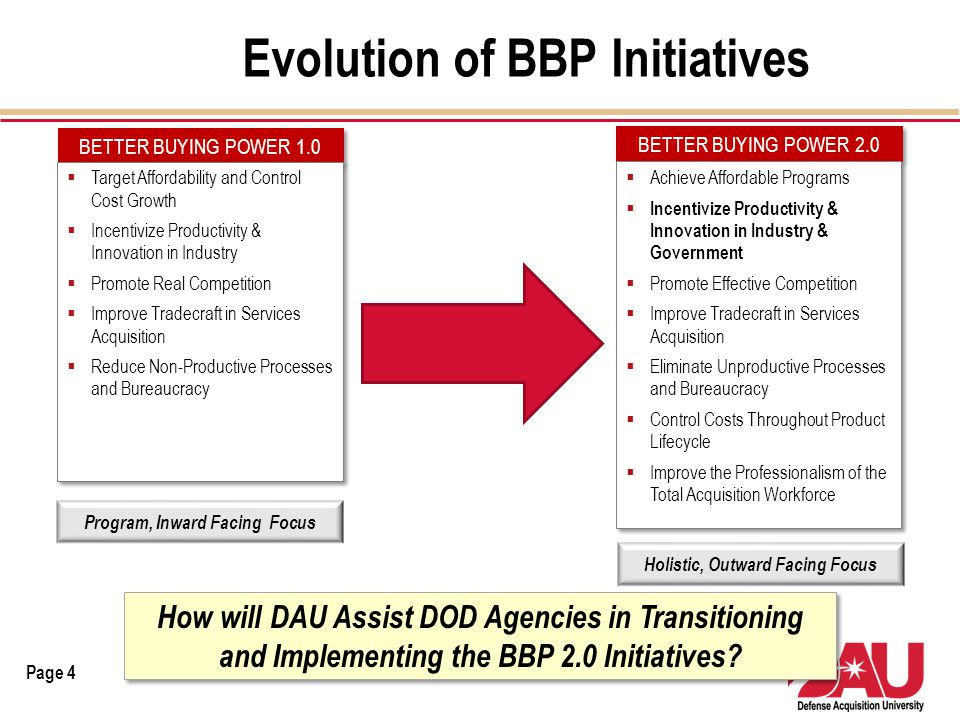 Evolution of BBP Initiatives