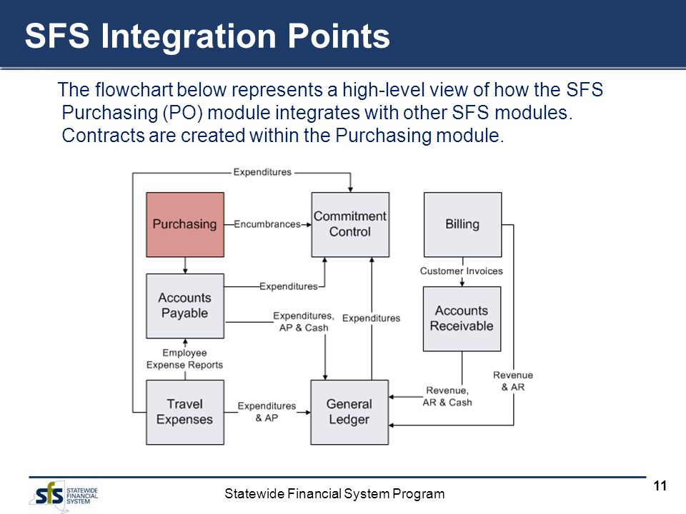 SFS Integration Points