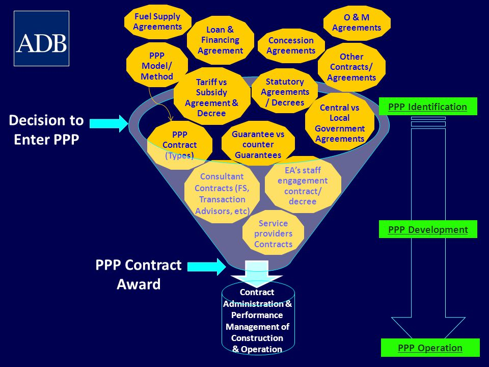 Decision to Enter PPP PPP Contract Award