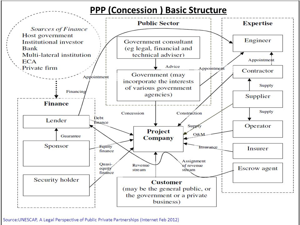 PPP (Concession ) Basic Structure