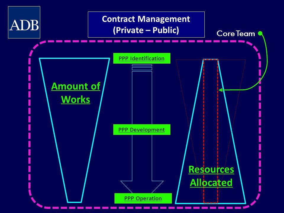 Contract Management (Private – Public)