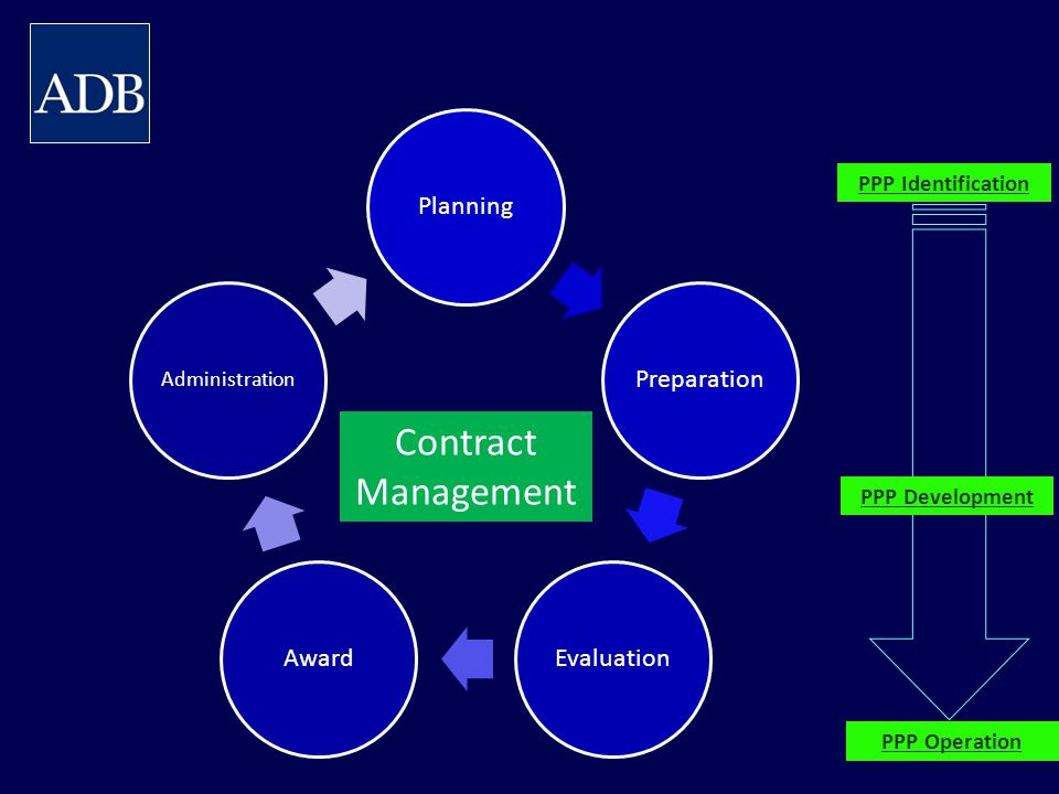 PPP Identification Contract Management PPP Development PPP Operation