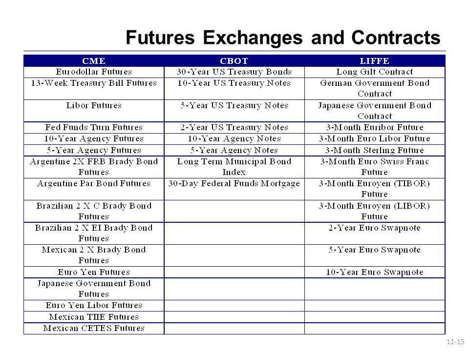 Futures Exchanges and Contracts