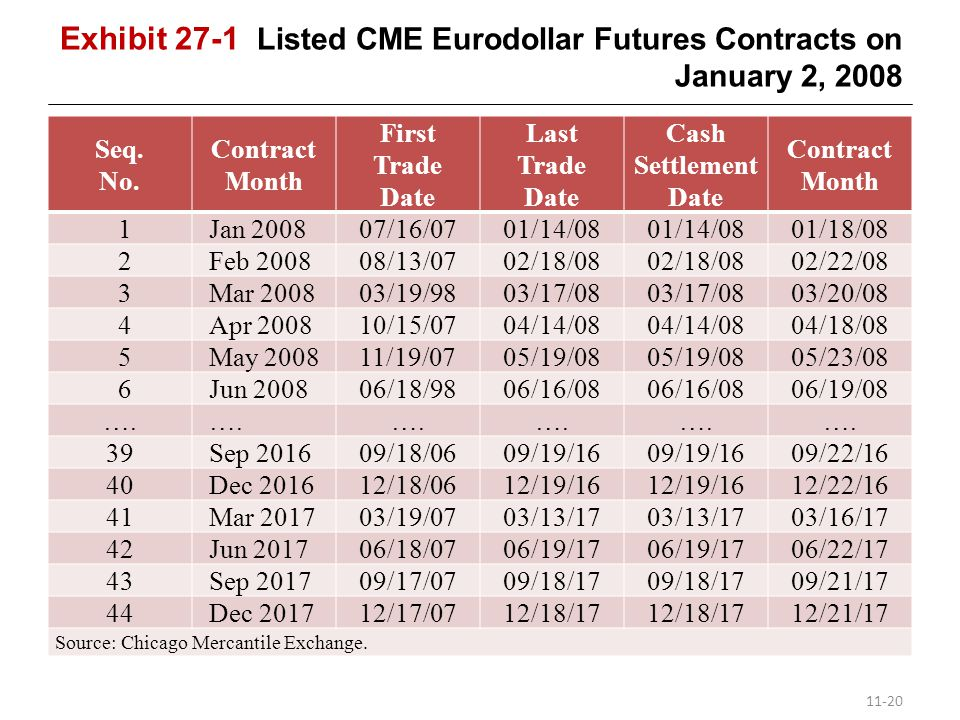 Exhibit 27-1 Listed CME Eurodollar Futures Contracts on January 2, 2008