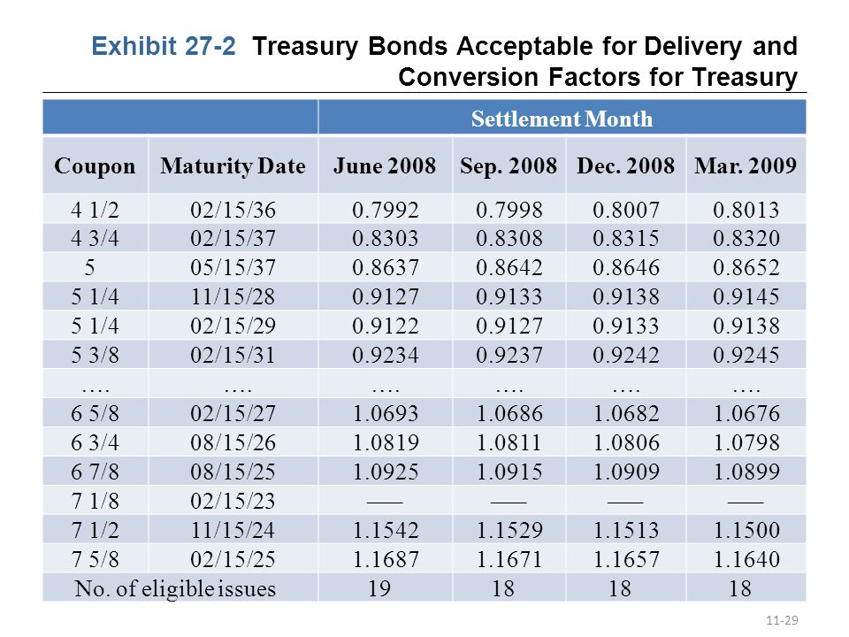 Exhibit 27-2 Treasury Bonds Acceptable for Delivery and Conversion Factors for Treasury