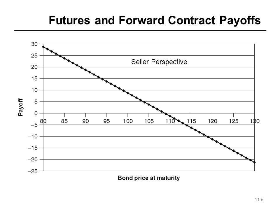 Futures and Forward Contract Payoffs