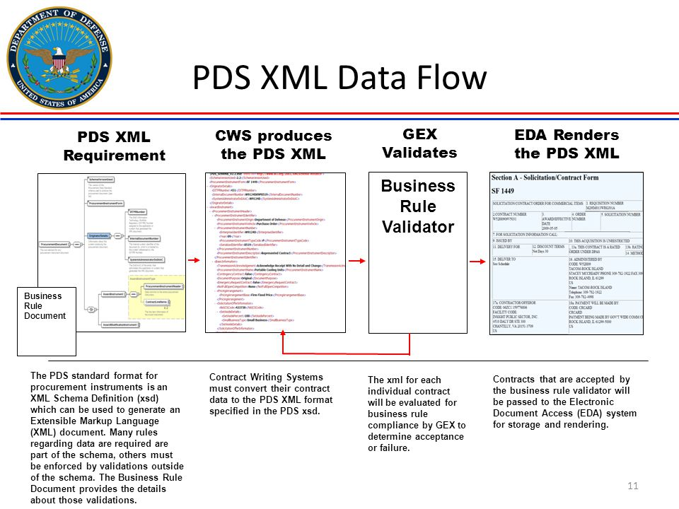 CWS produces the PDS XML Business Rule Validator