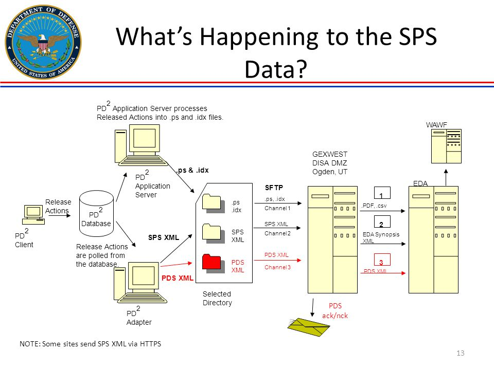 What's Happening to the SPS Data