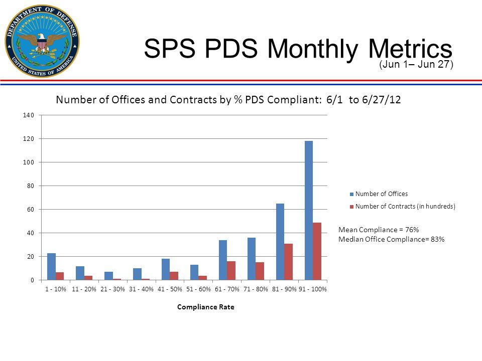 SPS PDS Monthly Metrics (Jun 1– Jun 27)