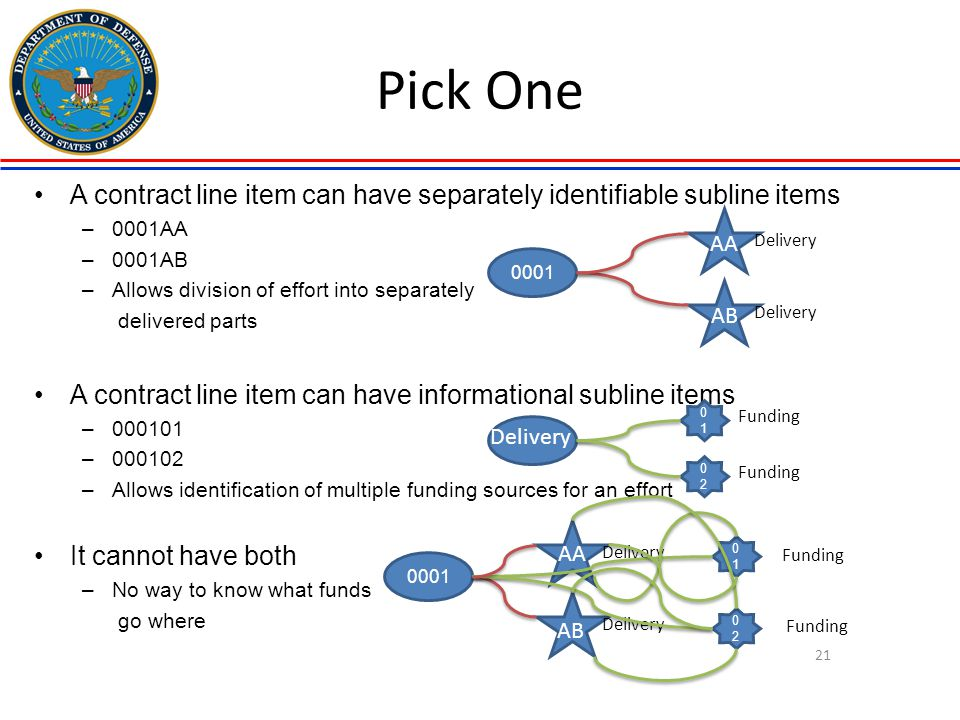 Pick One A contract line item can have separately identifiable subline items. 0001AA. 0001AB. Allows division of effort into separately.