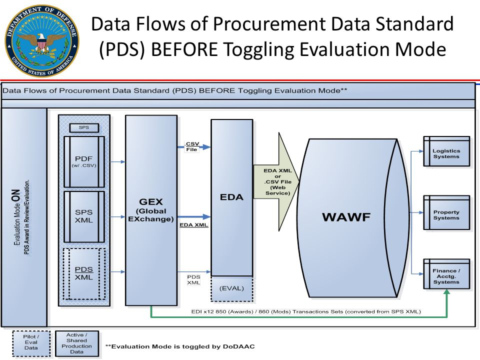 Data Flows of Procurement Data Standard (PDS) BEFORE Toggling Evaluation Mode
