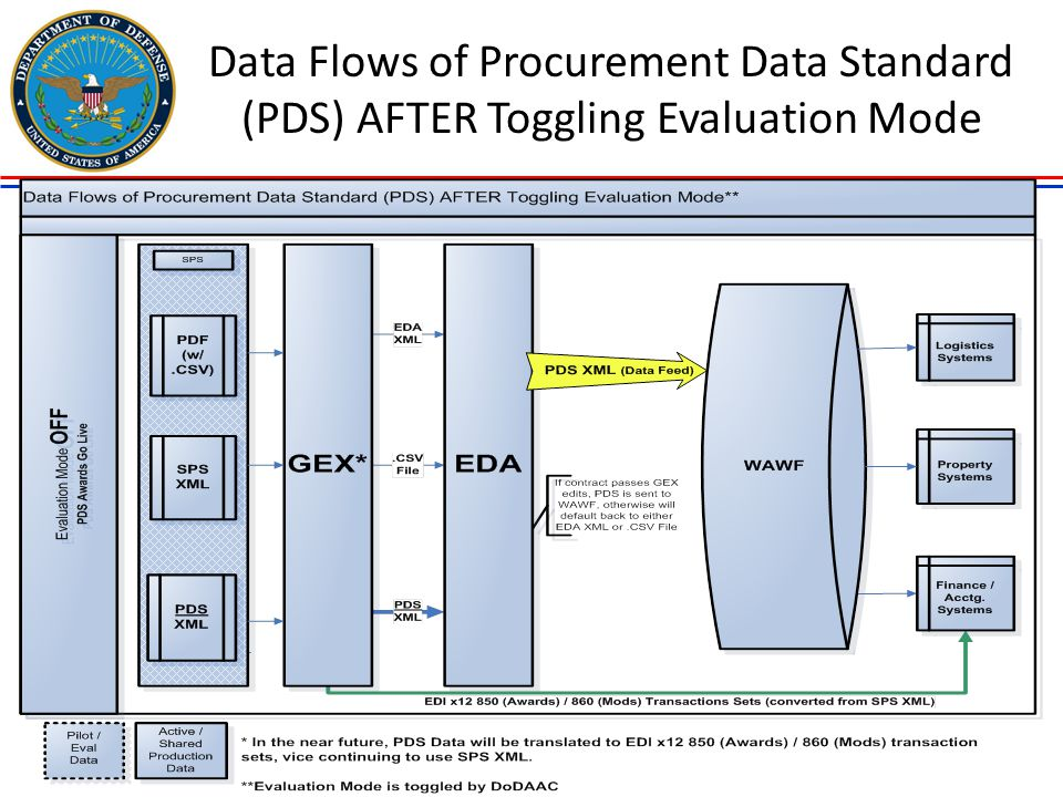 Data Flows of Procurement Data Standard (PDS) AFTER Toggling Evaluation Mode
