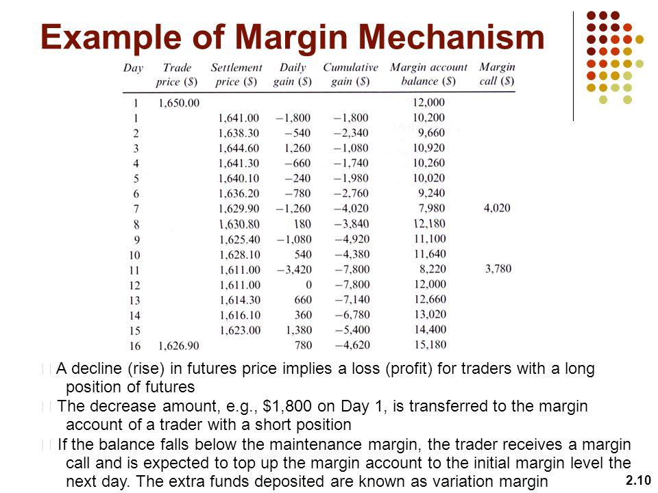 Example of Margin Mechanism
