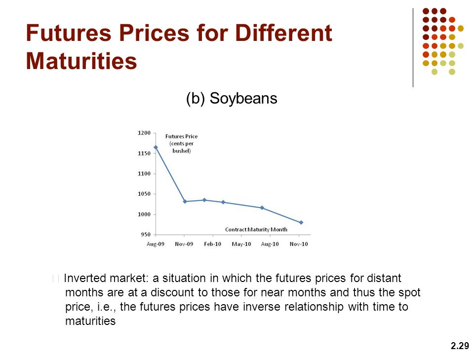 Futures Prices for Different Maturities
