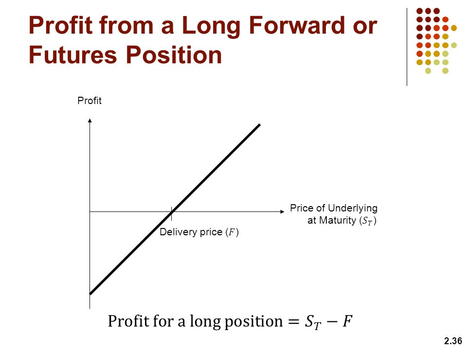 Profit from a Long Forward or Futures Position