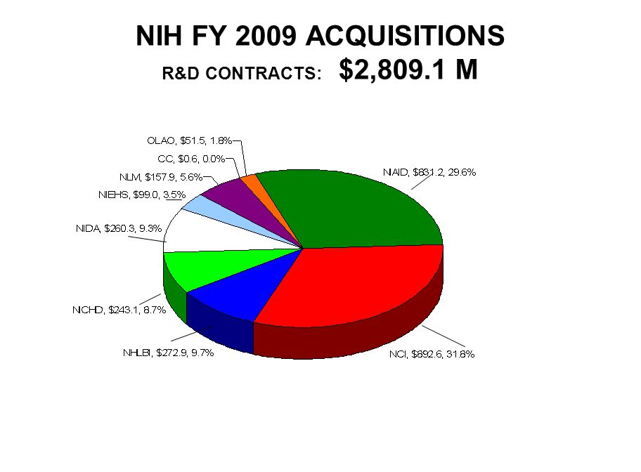 NIH FY 2009 ACQUISITIONS R&D CONTRACTS: $2,809.1 M