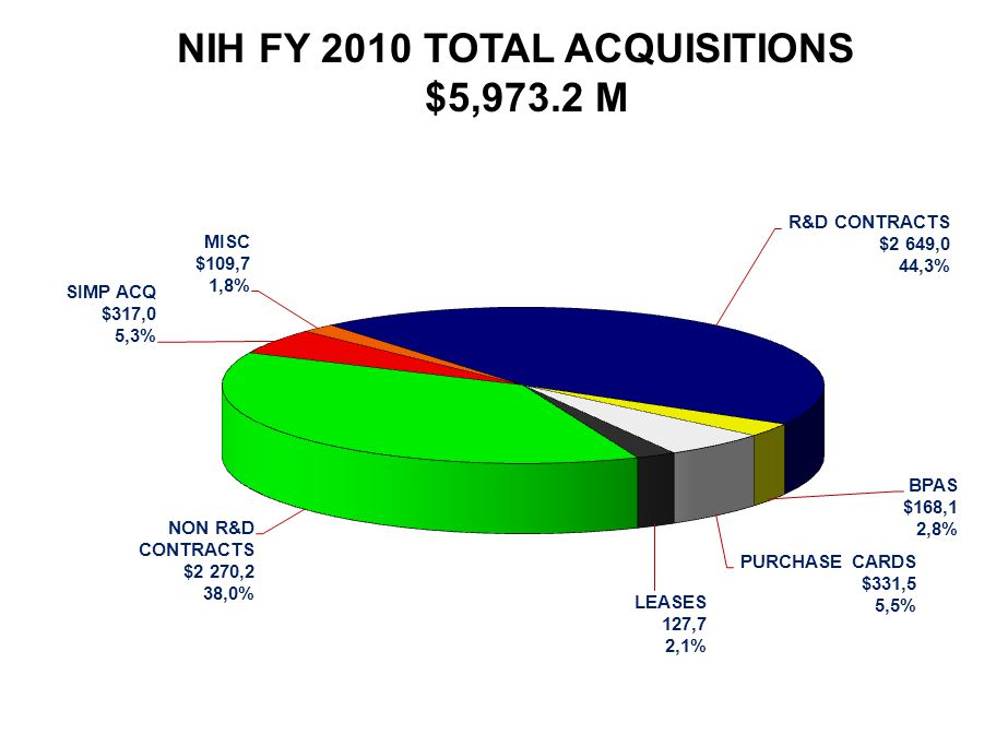 NIH FY 2010 TOTAL ACQUISITIONS $5,973.2 M