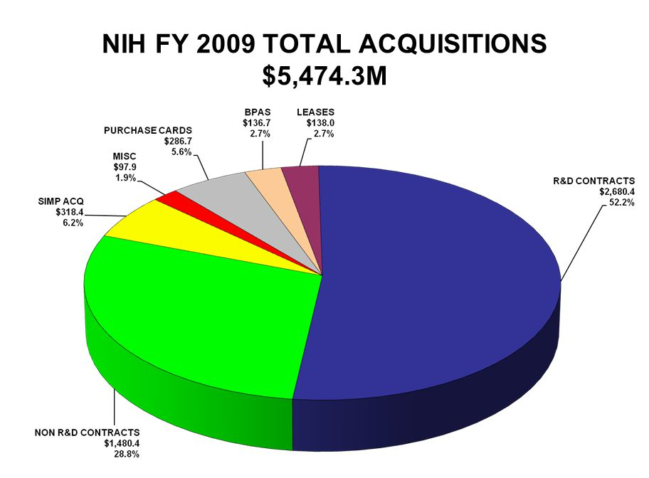 NIH FY 2009 TOTAL ACQUISITIONS $5,474.3M