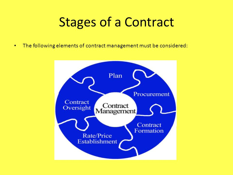 Stages of a Contract The following elements of contract management must be considered: