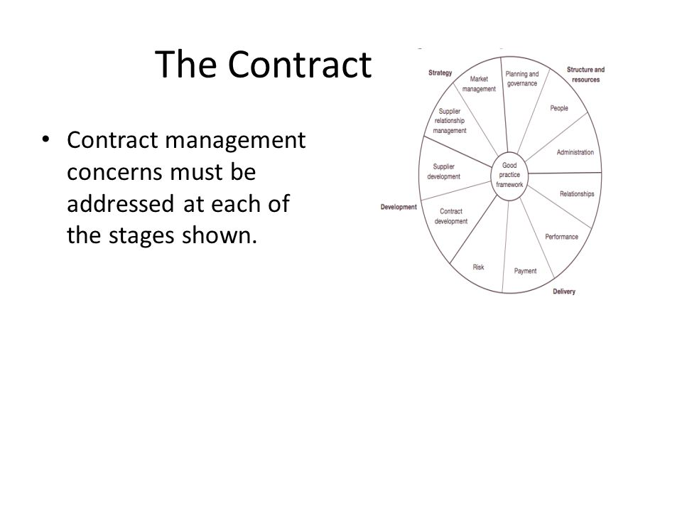 The Contract Lifecycle