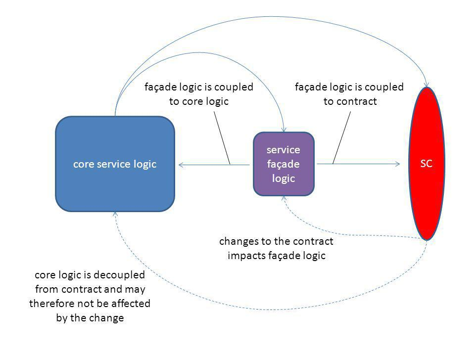 façade logic is coupled to core logic façade logic is coupled