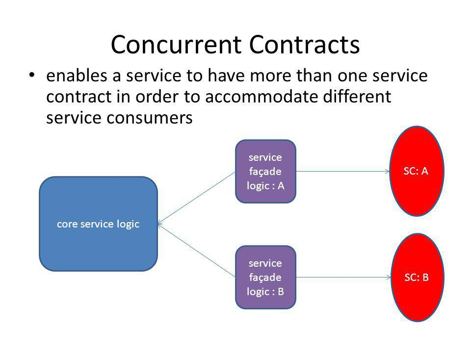 Concurrent Contracts enables a service to have more than one service contract in order to accommodate different service consumers.