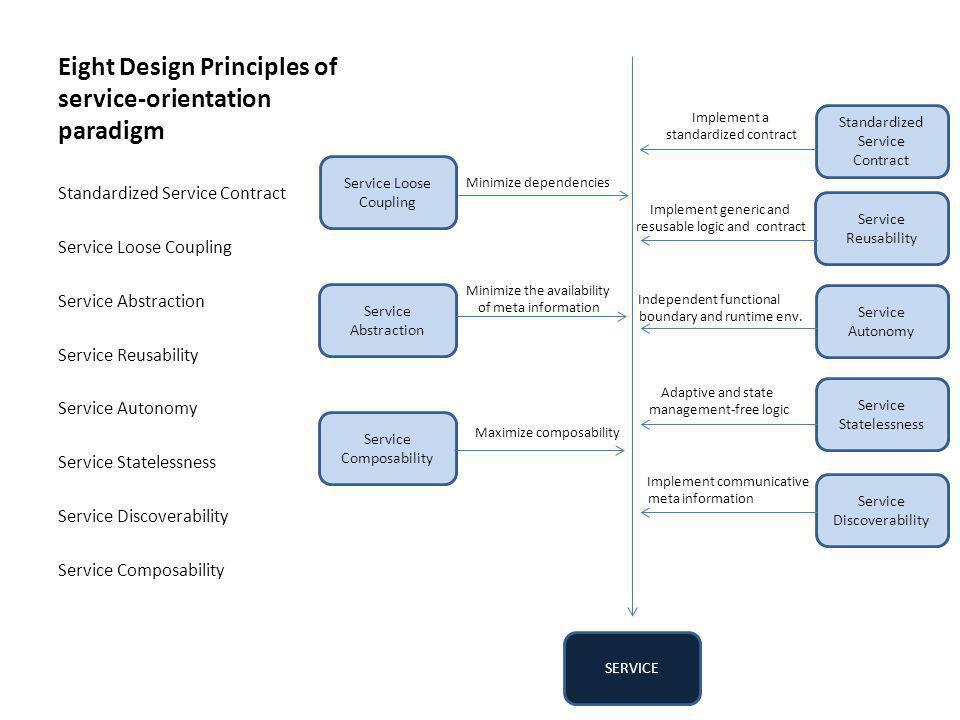 Eight Design Principles of service-orientation paradigm