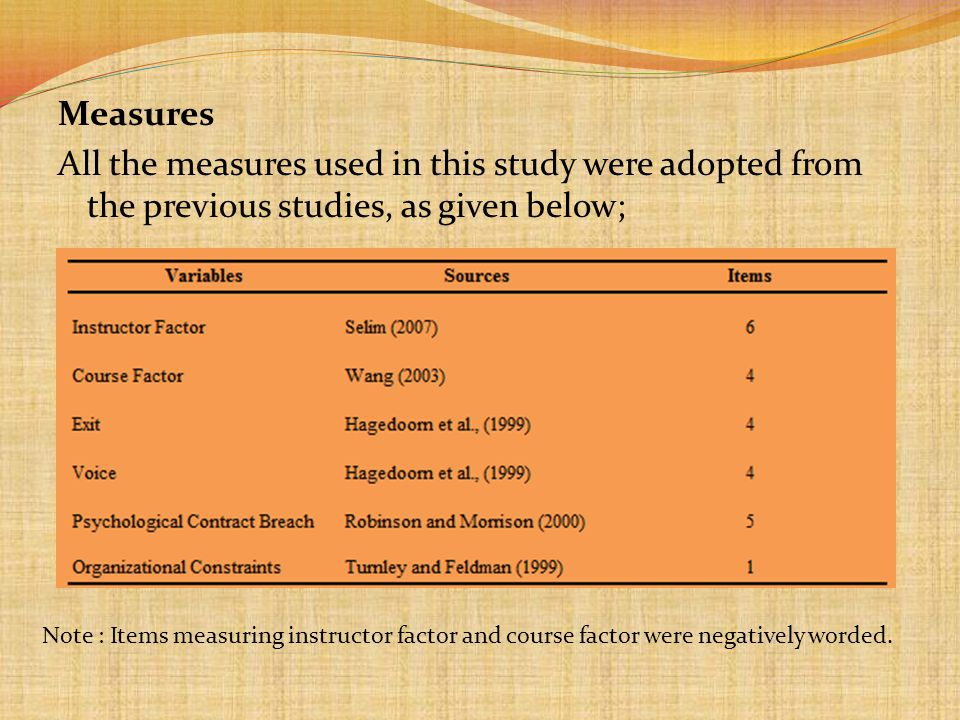 Measures All the measures used in this study were adopted from the previous studies, as given below;