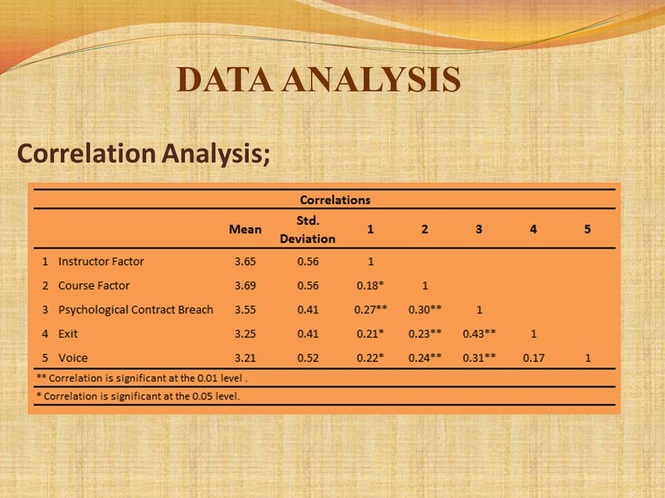 Correlation Analysis;
