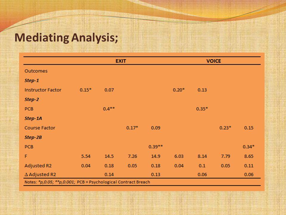 Mediating Analysis;