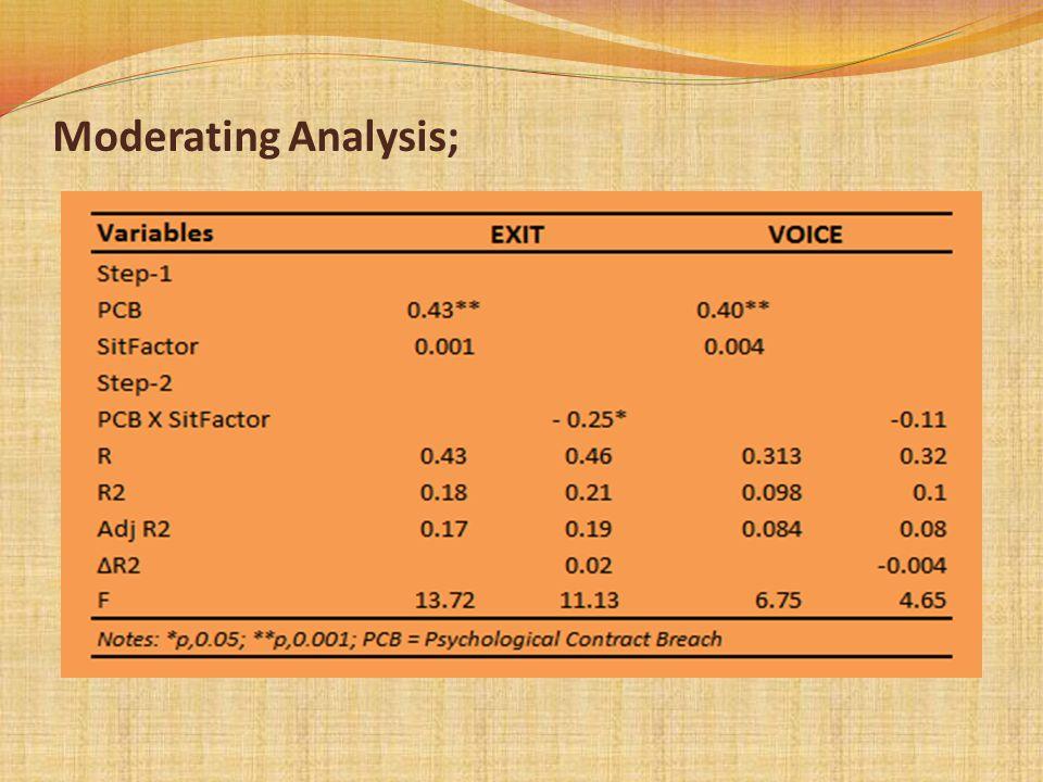 Moderating Analysis;
