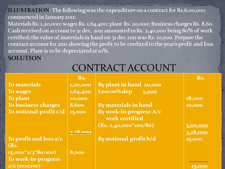 SOLUTION: CONTRACT ACCOUNT