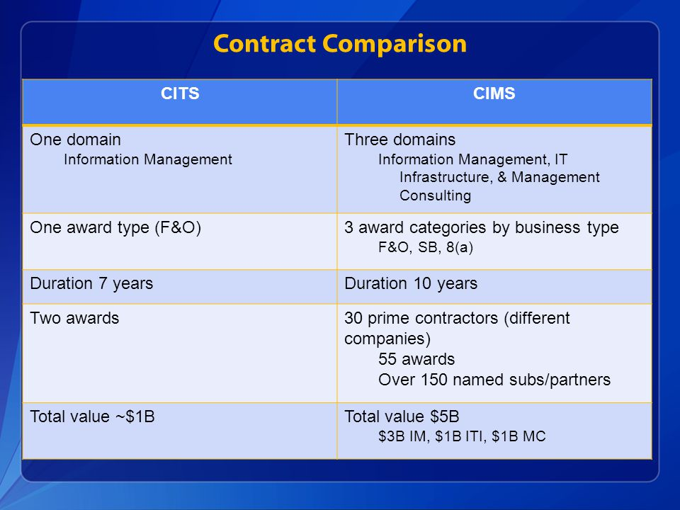 Contract Comparison CITS CIMS One domain Three domains