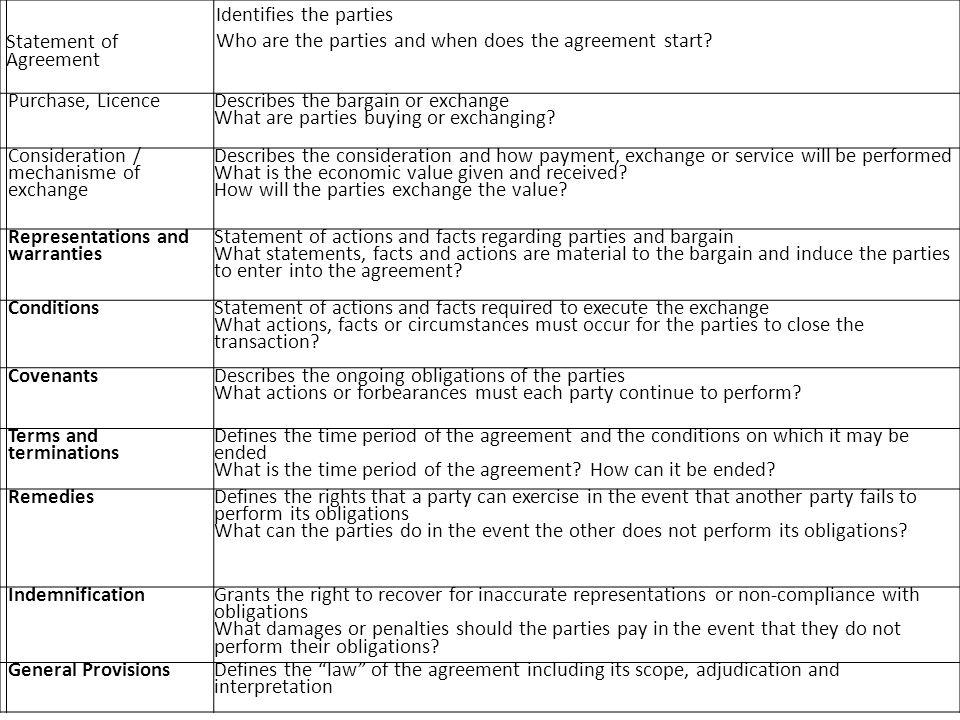 Statement of Agreement