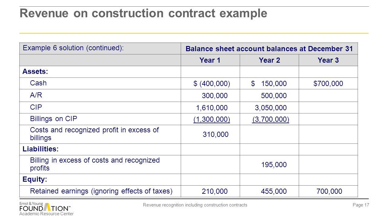 Balance sheet account balances at December 31