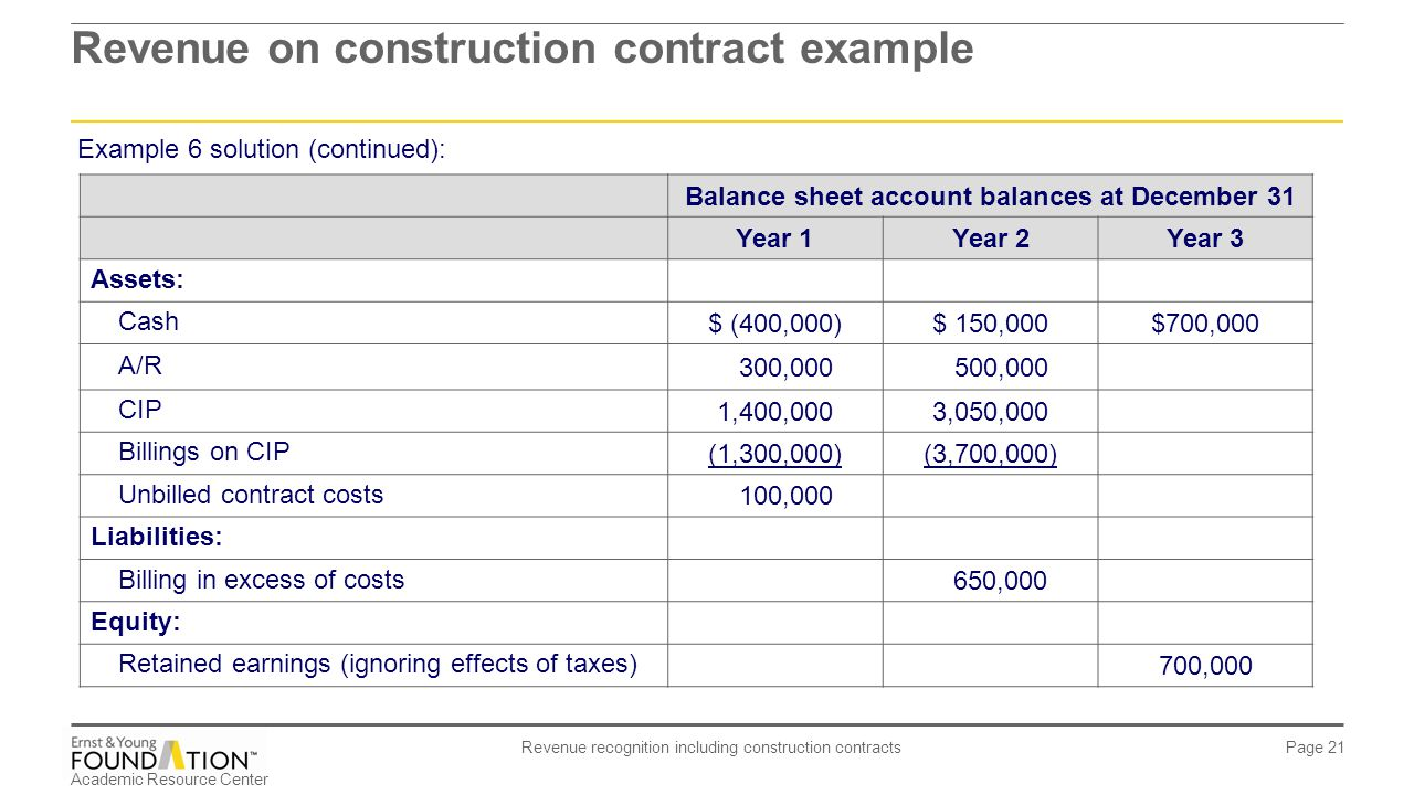 ias 11 construction contracts examples pdf
