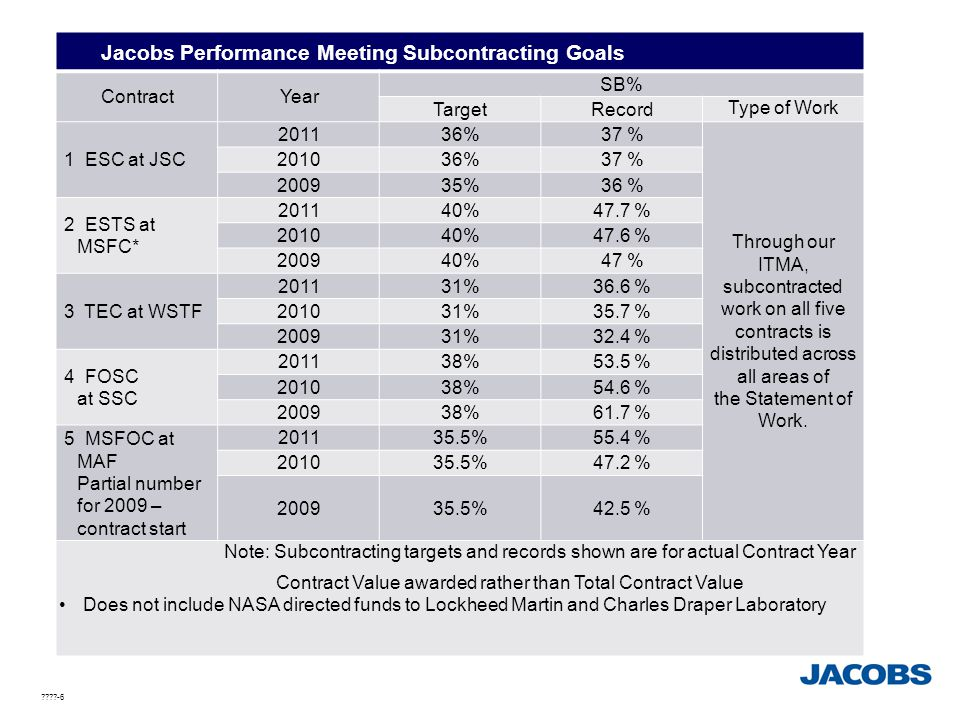 Jacobs Performance Meeting Subcontracting Goals