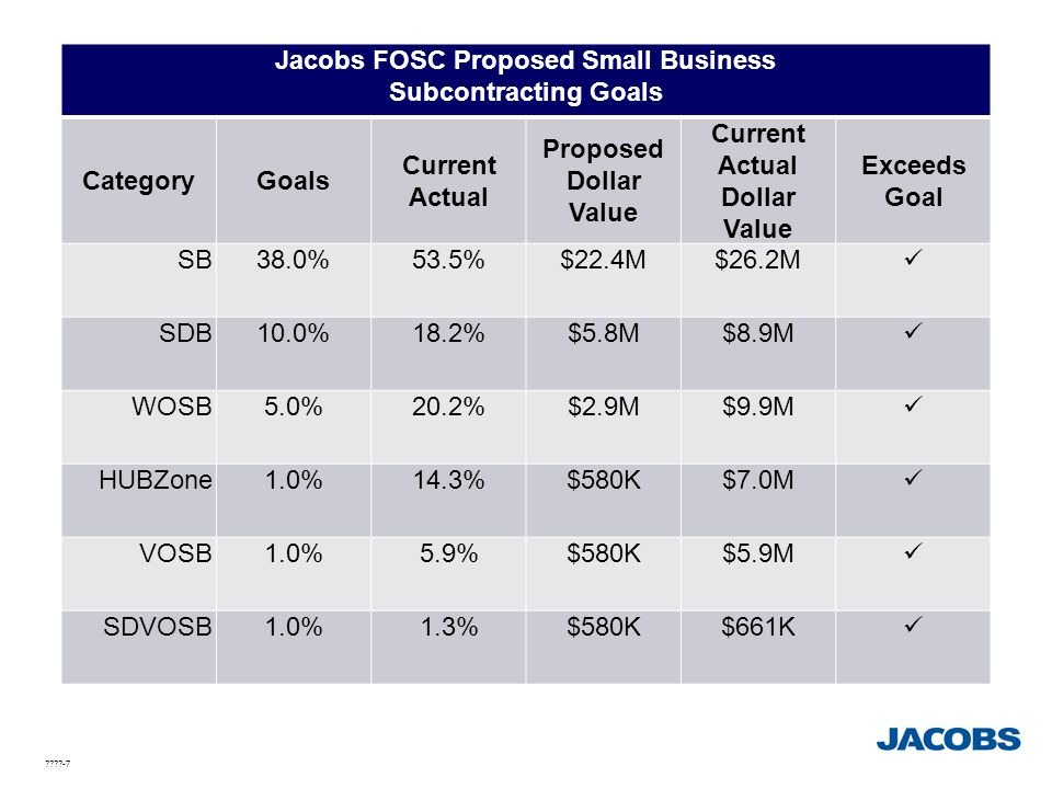 Jacobs FOSC Proposed Small Business Subcontracting Goals Category
