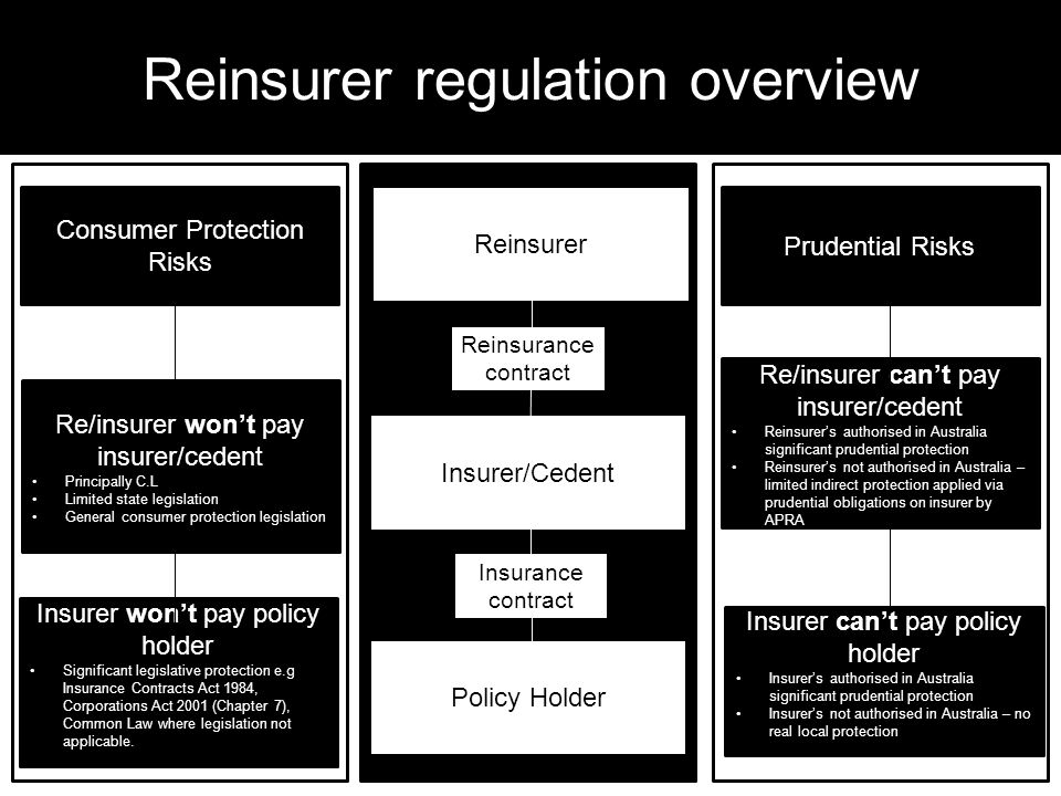 Reinsurer regulation overview