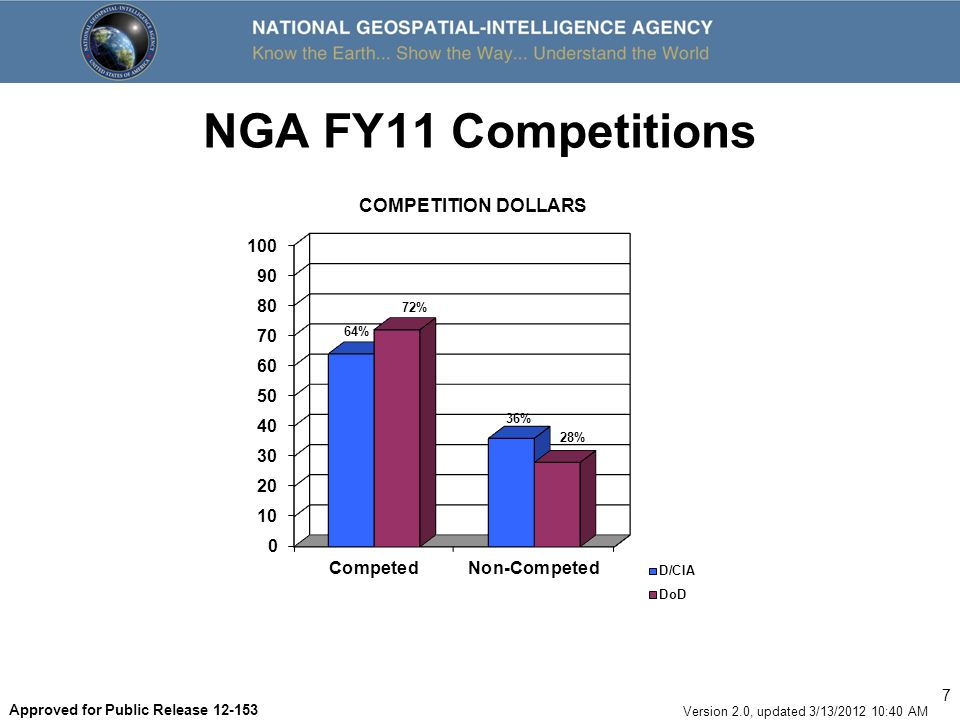 NGA FY11 Competitions COMPETITION DOLLARS