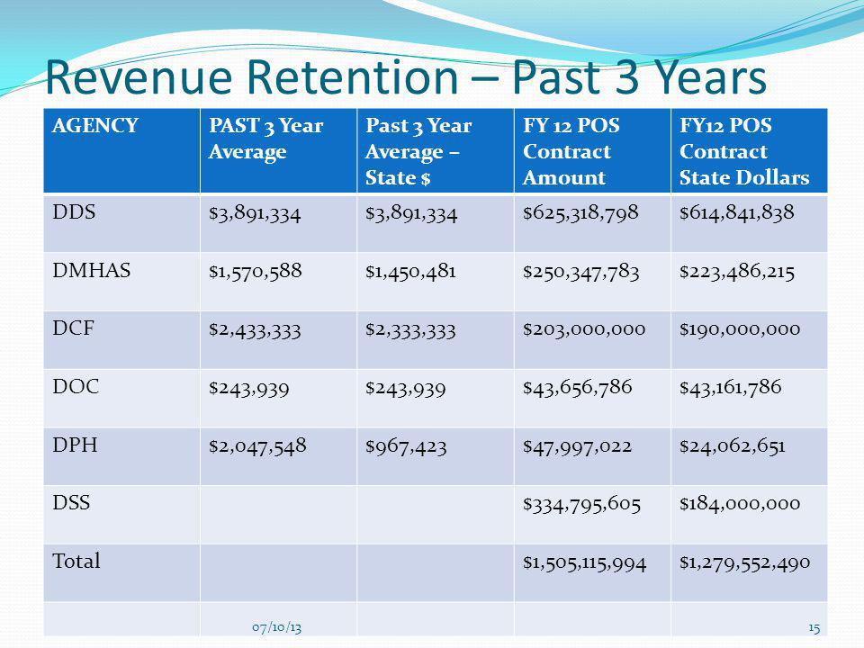 Revenue Retention – Past 3 Years