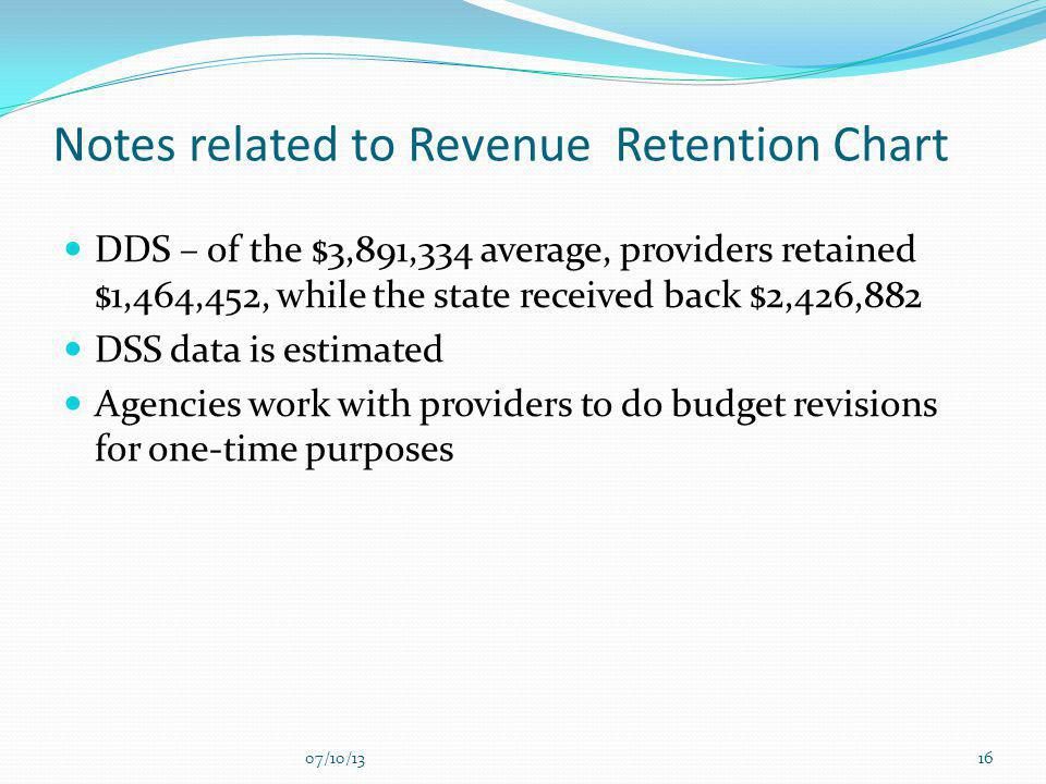 Notes related to Revenue Retention Chart