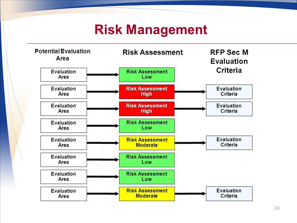 Risk Management Risk Assessment RFP Sec M Evaluation Criteria