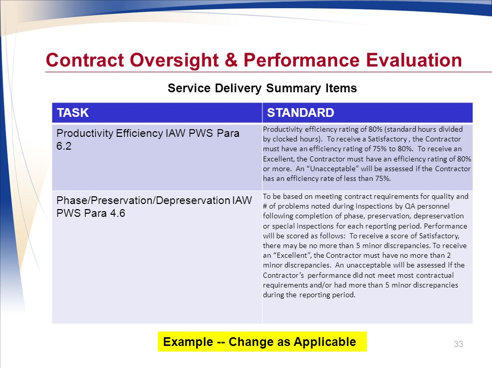 Contract Oversight & Performance Evaluation