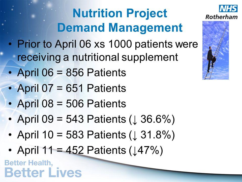 Nutrition Project Demand Management